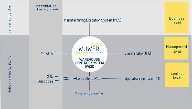 WCS – scheme of communication